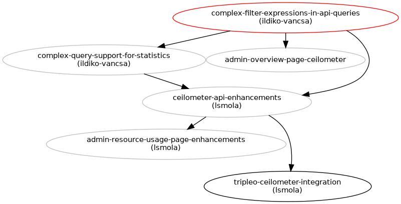 Complex filter expressions in API queries : Blueprints : Ceilometer