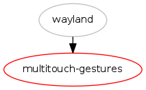 Baked in OS X-like multitouch gesture support : Blueprints
