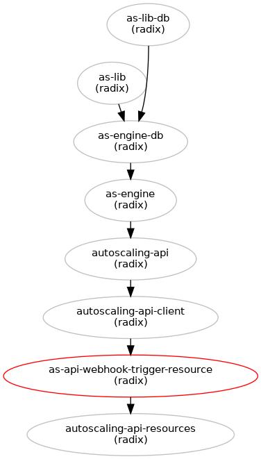 Autoscaling api webhook trigger resource blueprints openstack heat blueprints in grey have been implemented malvernweather Images