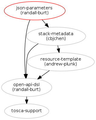 Allow JSON values for parameters : Blueprints : OpenStack Heat