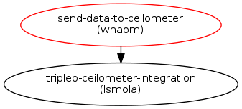 Send Sensor Data to Ceilometer : Blueprints : Ironic