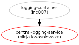 provide centralized service to aggregate and view openstack logs