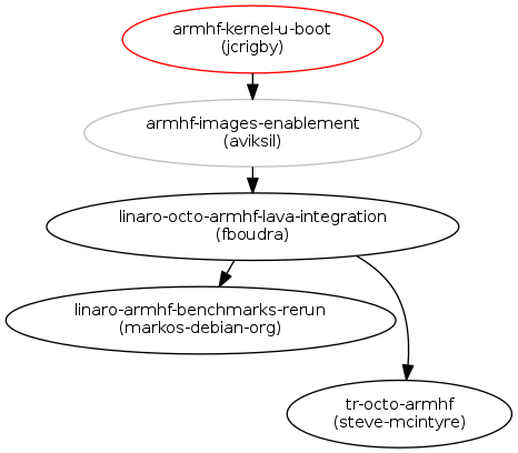 Enabling ARMHF builds for both linux-linaro and u-boot