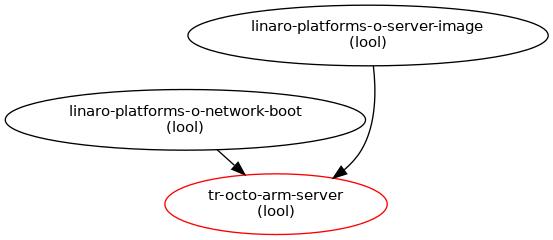 ARM Server : Blueprints : Linaro