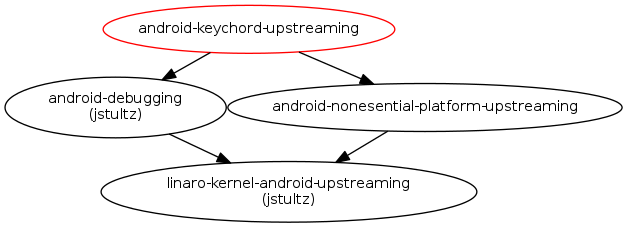 Android keychord driver upstreaming : Blueprints : Linaro Linux