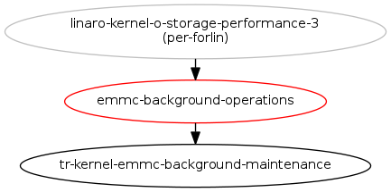 EMMC backgroud operation support in mmc framework : Blueprints