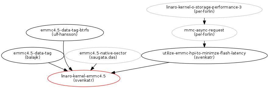 Support for EMMC 4 5 and UFS : Blueprints : Linaro Linux