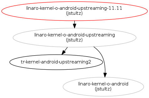 Android Kernel Upstreaming for 11 11 : Blueprints : Linaro Linux