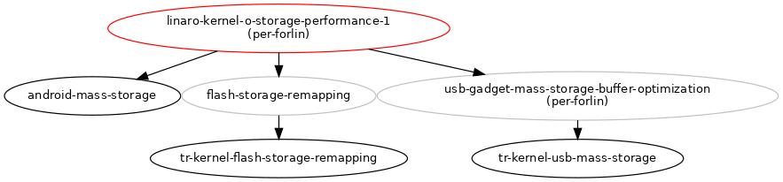 Improve Linux Kernel Storage Performance part 1 : Blueprints