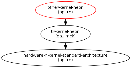 Ensure proper support for NEON in the kernel : Blueprints : Linaro Linux