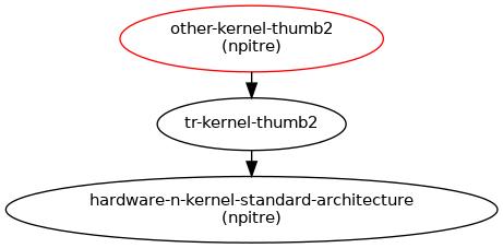 Thumb 2 : Blueprints : Linaro Linux
