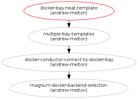 Heat Template for Docker Based Bay : Blueprints : Magnum
