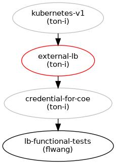 Support the kubernetes service external-load-balancer