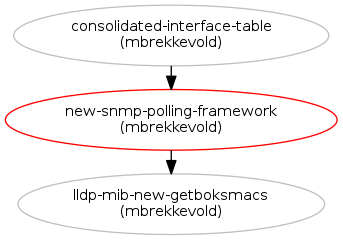 Replace getDeviceData with a Python/Twisted-based SNMP