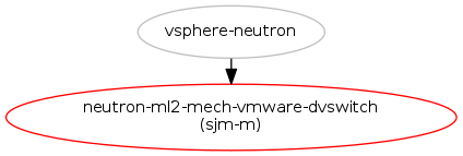 Add VMware dvSwitch/vSphere API support for Neutron ML2