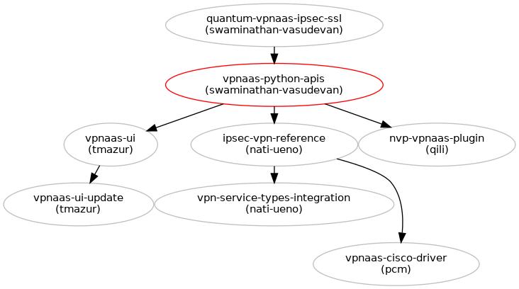 Ipsec vpnaas python apis crud operations blueprints neutron blueprints in grey have been implemented malvernweather Image collections
