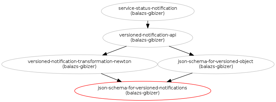 JSON Schema for versioned notifications : Blueprints