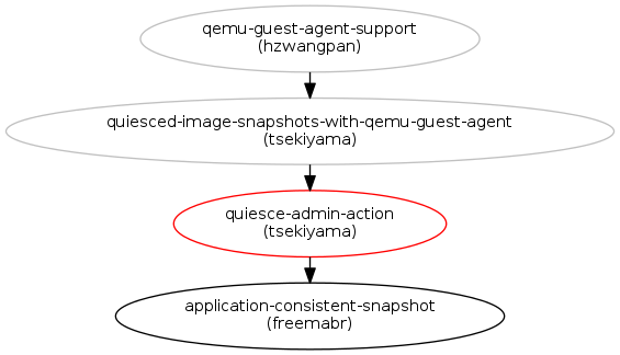 Quiesce admin action for consistent snapshot : Blueprints