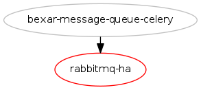 RPC and fault tolerant configurations for RabbitMQ : Blueprints