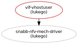 Add VIF_VHOSTUSER based on QEMU vhost-user feature