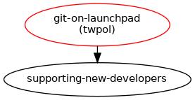 Use Git version control on Launchpad : Blueprints : Open Rails