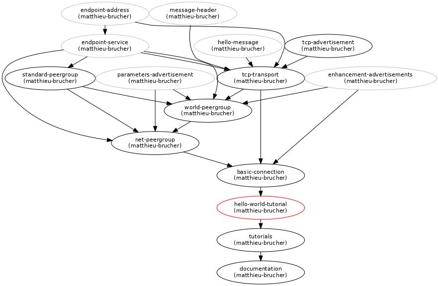 Hello World tutorial : Blueprints : pyp2p