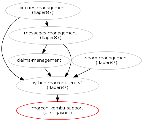 Add Marconi as a supported message broker for Kombu : Blueprints