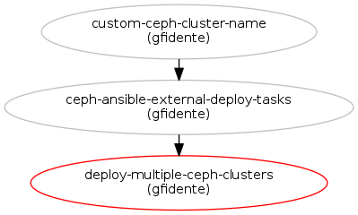Make it possible to deploy multiple Ceph clusters in the overclo
