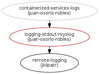 Containers logging to stdout and rsyslog : Blueprints : tripleo