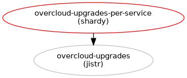 Composable overcloud upgrades : Blueprints : tripleo