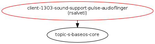 Audio support with PulseAudio and AudioFlinger : Blueprints