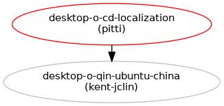 Localized CD image tools : Blueprints : Ubuntu