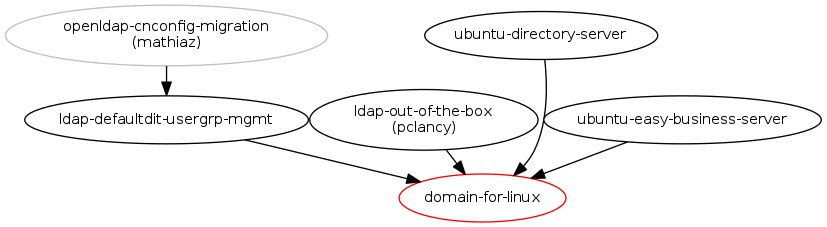 easy to install and use domain for linux : Blueprints : Ubuntu