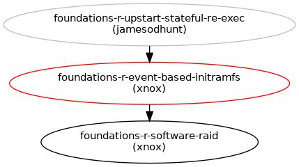 Event-based initramfs : Blueprints : Ubuntu