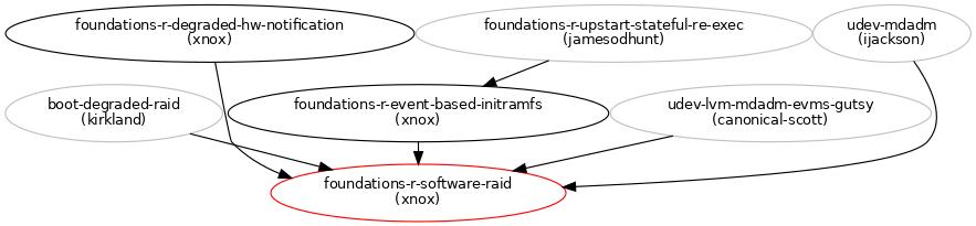 Improving Reliability of Software RAID : Blueprints : Ubuntu