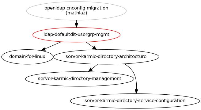 Default LDAP DIT for user and group managment : Blueprints