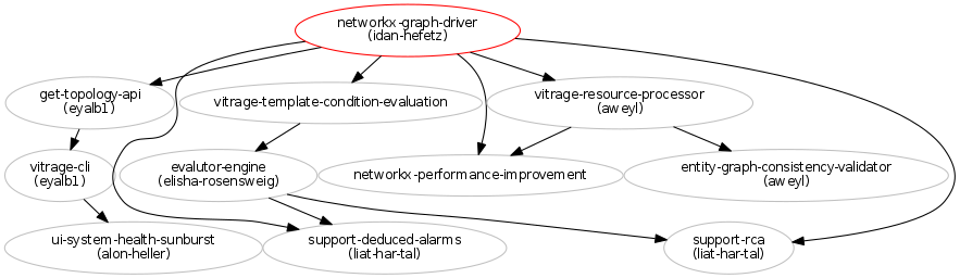Networkx graph driver blueprints vitrage blueprints in grey have been implemented malvernweather