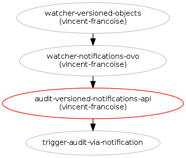 Versioned notifications for audits blueprints watcher blueprints in grey have been implemented malvernweather Choice Image