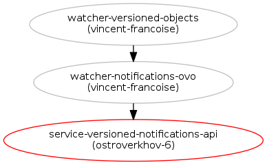 Versioned notifications for service object blueprints watcher blueprints in grey have been implemented malvernweather Choice Image