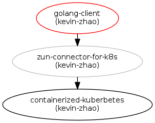 Introduce a golang client for zun blueprints zun blueprints in grey have been implemented malvernweather Images